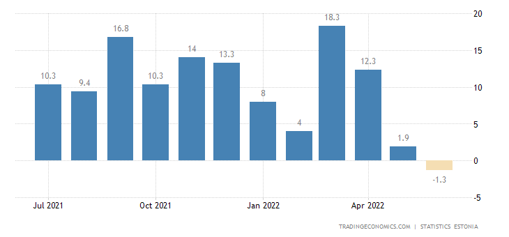 Estonia Retail Sales YoY