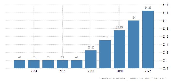 Estonia Retirement Age - Men