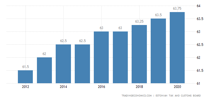 Estonia Retirement Age - Women