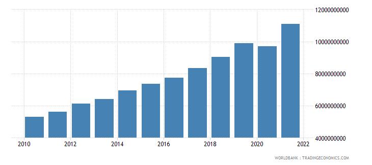estonia revenue excluding grants current lcu wb data