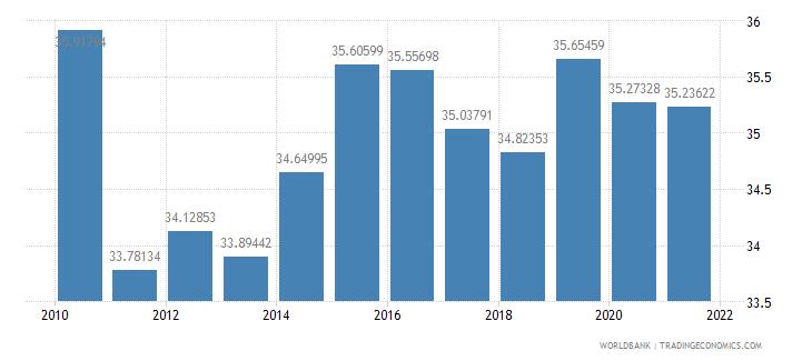 estonia revenue excluding grants percent of gdp wb data