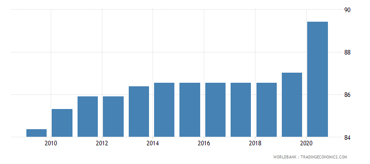 estonia rule of law percentile rank wb data