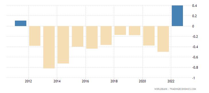 estonia rural population growth annual percent wb data