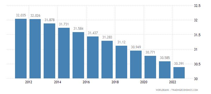 estonia rural population percent of total population wb data