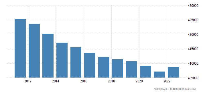 estonia rural population wb data