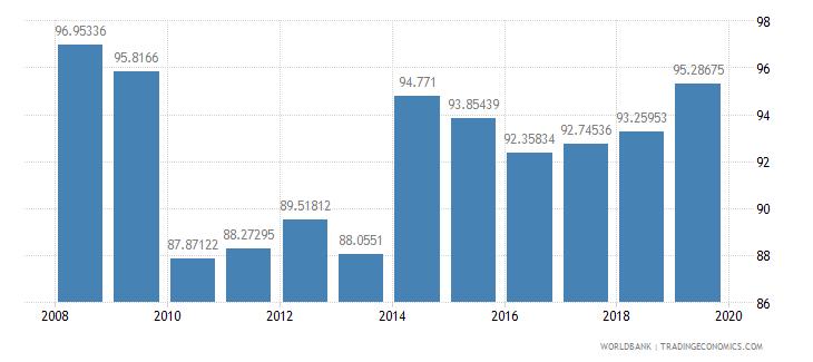 estonia school enrollment preprimary male percent gross wb data