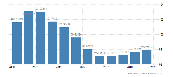 estonia school enrollment primary percent gross wb data