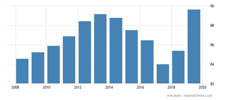 estonia school enrollment tertiary female percent gross wb data