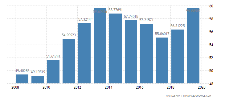 estonia school enrollment tertiary male percent gross wb data