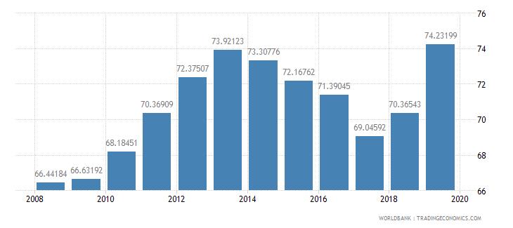 estonia school enrollment tertiary percent gross wb data
