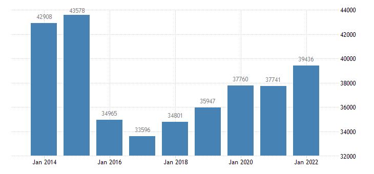 estonia sea transport of goods eurostat data