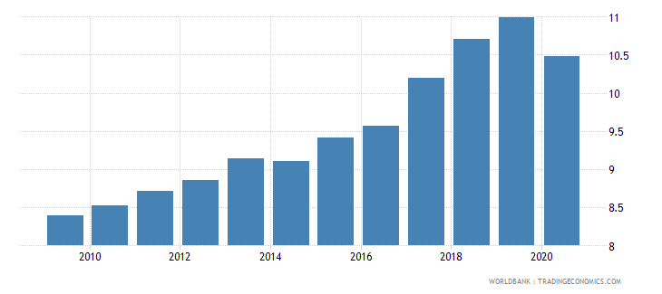 estonia self employed total percent of total employed wb data