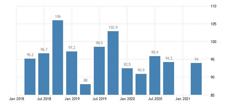 estonia service producer prices sea coastal water transport eurostat data