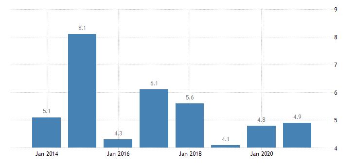 estonia severe housing deprivation rate tenant rent at market price eurostat data