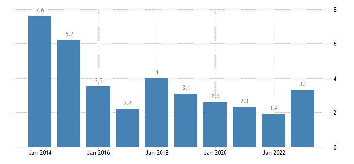 estonia severe material deprivation rate eurostat data