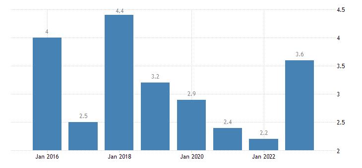 estonia severe material deprivation rate females eurostat data
