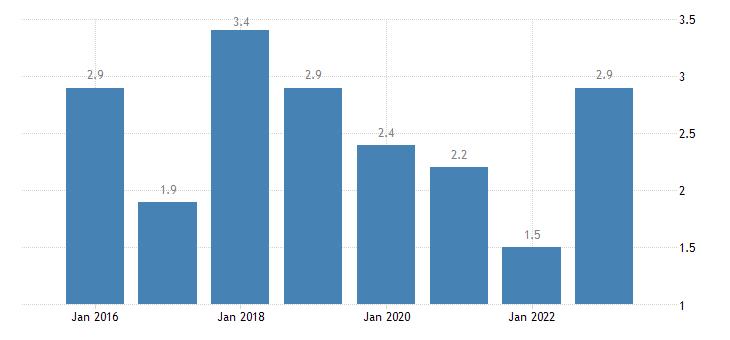 estonia severe material deprivation rate males eurostat data