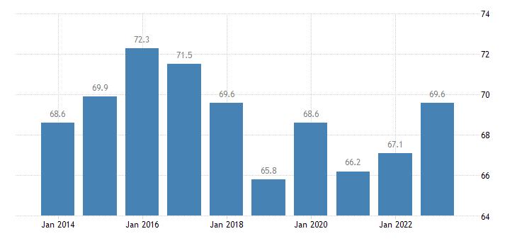 estonia share of trade with the eu share of exports to eu eurostat data