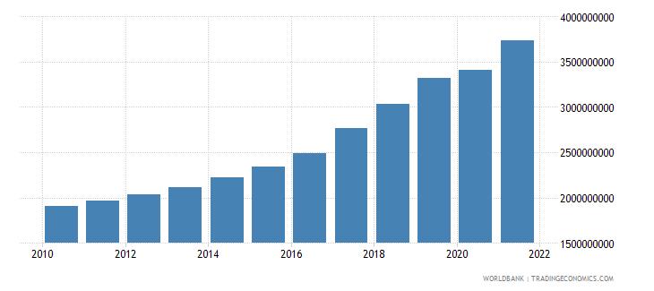 estonia social contributions current lcu wb data