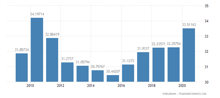 estonia social contributions percent of revenue wb data