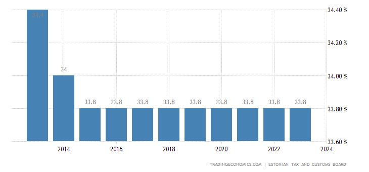 Estonia Social Security Rate For Companies