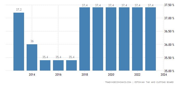 Estonia Social Security Rate
