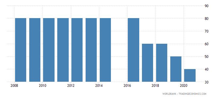 estonia source data assessment of statistical capacity scale 0  100 wb data