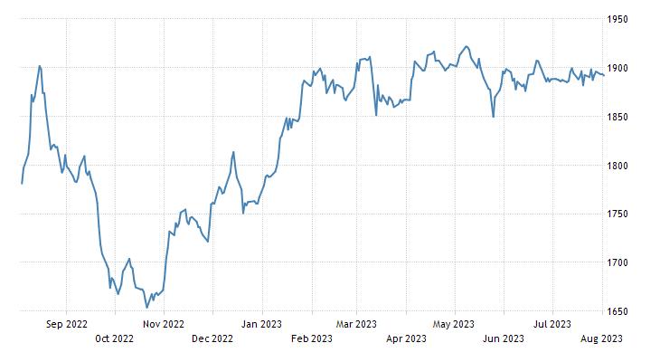 Estonia Stock Market (OMX Tallin)