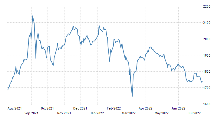 Estonia Stock Market Index (OMX Tallinn)