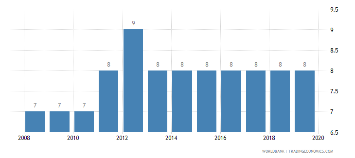 estonia tax payments number wb data
