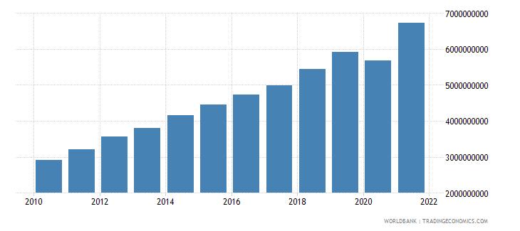 estonia tax revenue current lcu wb data