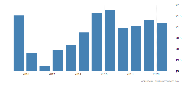 estonia tax revenue percent of gdp wb data
