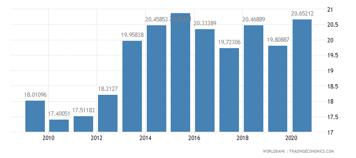 estonia taxes on income profits and capital gains percent of revenue wb data