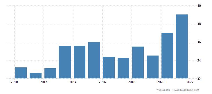 estonia taxes on income profits and capital gains percent of total taxes wb data