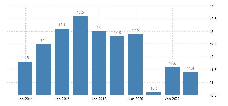estonia taxes on production imports less subsidies eurostat data