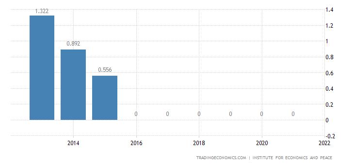 Estonia Terrorism Index