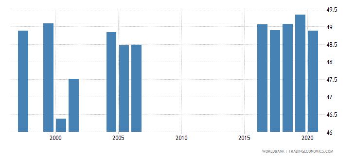estonia tertiary education teachers percent female wb data