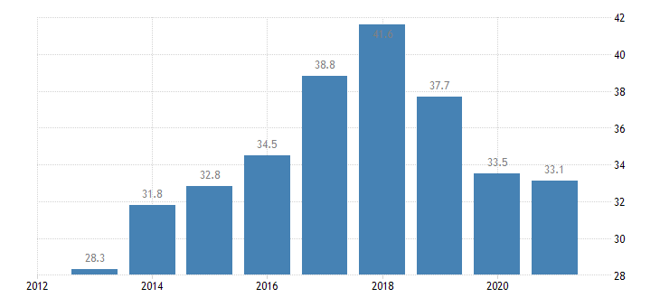estonia tertiary educational attainment males eurostat data