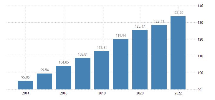 estonia the real gross disposable income of households per capita idx 2008 eurostat data
