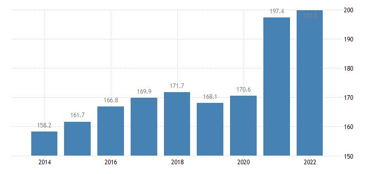 estonia total financial sector liabilities consolidated eurostat data