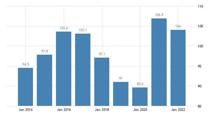 estonia total financial sector liabilities currency deposits eurostat data