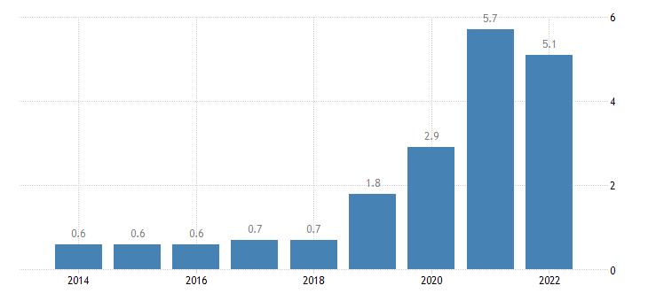 estonia total financial sector liabilities debt securities eurostat data