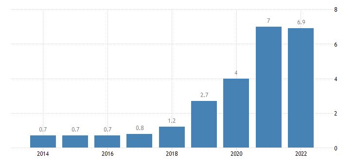 estonia total financial sector liabilities debt securities non consolidated eurostat data