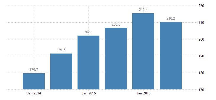 estonia total financial sector liabilities financial corporations non consolidated eurostat data