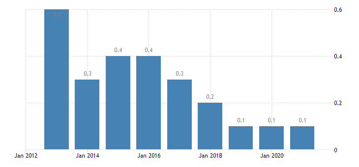 estonia total financial sector liabilities financial derivatives employee stock options eurostat data