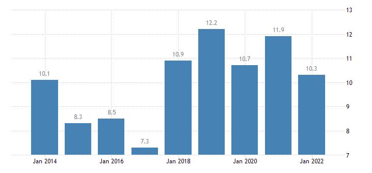 estonia total financial sector liabilities loans eurostat data
