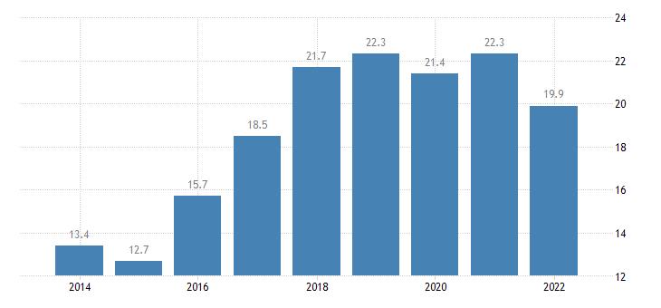 estonia total financial sector liabilities loans non consolidated eurostat data