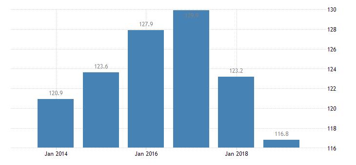 estonia total financial sector liabilities monetary financial institutions eurostat data