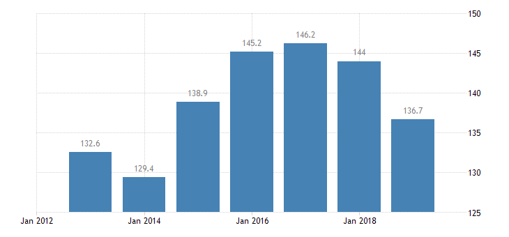 estonia total financial sector liabilities monetary financial institutions non consolidated eurostat data