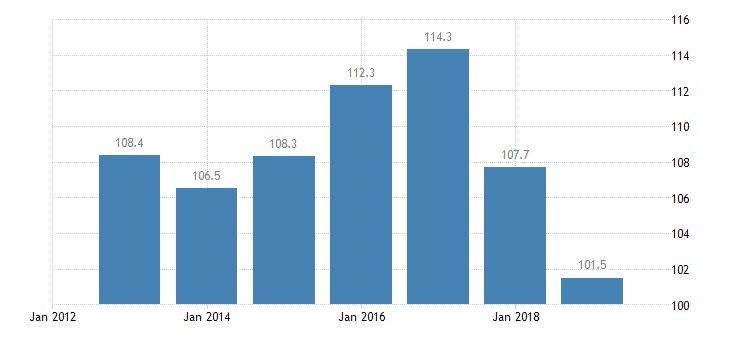 estonia total financial sector liabilities monetary financial institutions other than central bank eurostat data